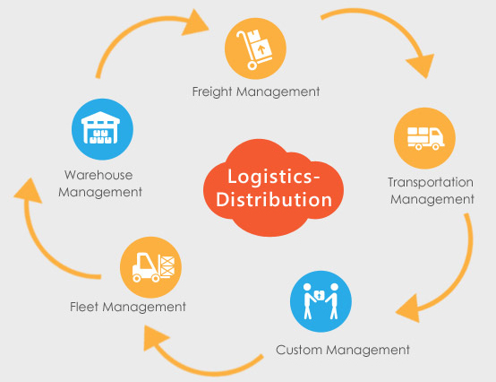 All About Logistic Management You Should Know